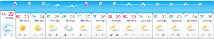 Prévisions de la météo pour Donetsk.