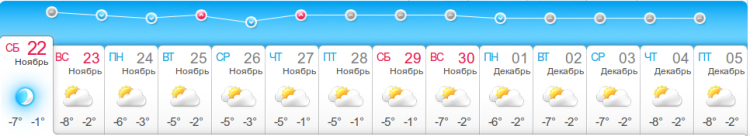 Prévisions de la météo pour Lougansk.